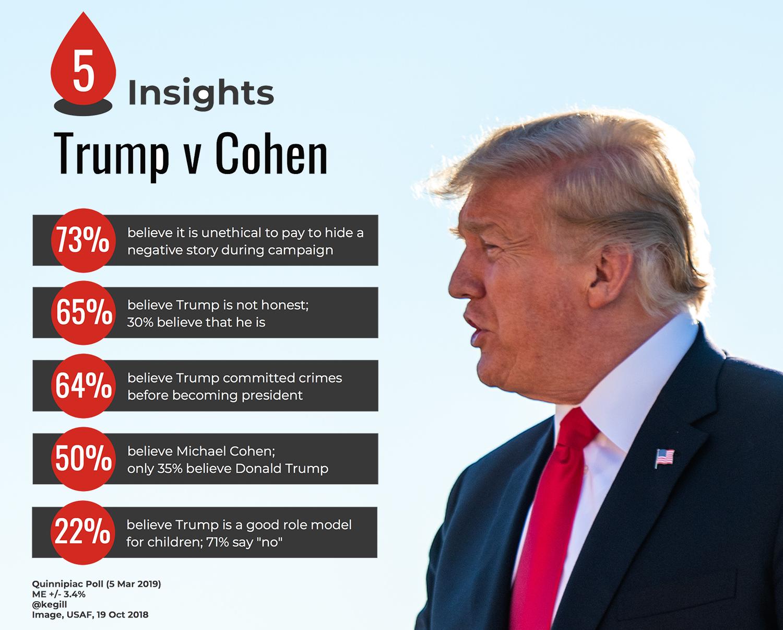 trump v Cohen